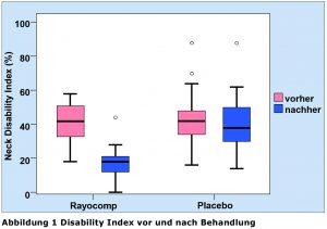 Disability Index vor und nach Behandlung
